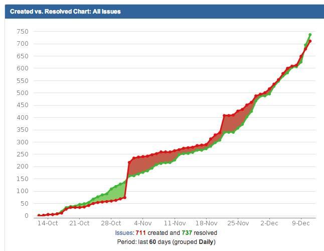 blog-jira-graph