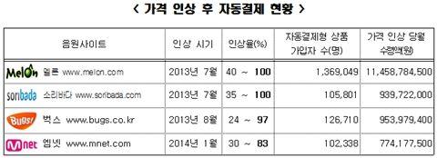 ◇공정거래위원회가 밝힌 최근 가격 인상 후 자동결제 현황. 앞으로 이 판이 흔들릴 수도 있다          (사진=공정위)