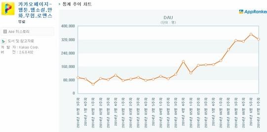 ▲카카오페지 월사용자수(자료=앱랭커