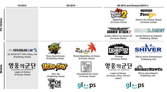 ▲넥슨의 모바일 OR 온라인 게임 주요 라인업(사진=넥슨 IR자료)