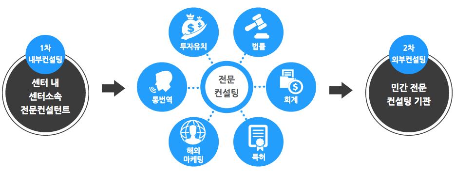 미래글로벌창업지원센터 컨설팅 지원