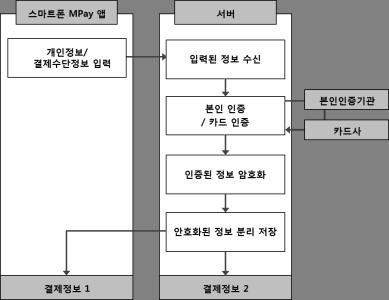 Source: LG CNS Blog, ROA Consulting