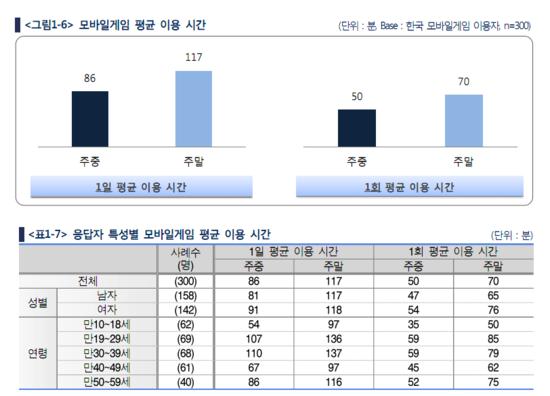 ▲한콘진이 조사한 모바일게임 이용시간 자료(자료=한국콘텐츠진흥원)