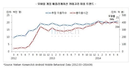 ▲지난 2012년 7월 카카오게임 출시 이후 모바일게임 이용자수와 이용시간이 큰폭으로 상승한 것을 알 수 있다(사진=닐슨 코리안클릭)