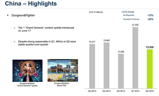 ▲넥슨의 중국 시장 주요 지표. 던파의 MAU는 그대로 유지되고 있다고 하는데..넥슨의 중국 매출은 감소하고 있다(사진=넥슨 IR자료)