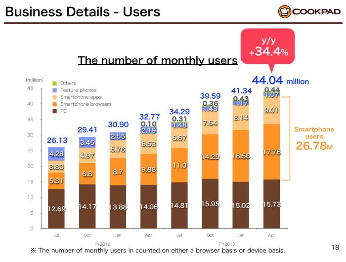 최근 쿡패드의 급속한 성장은 스마트폰 덕분이다. 데스크탑이용자는 천천히 늘고 있는 반면 스마트폰을 통한 이용자수는 급속하게 증가중이다. (출처:쿡패드 분기실적발표자료)
