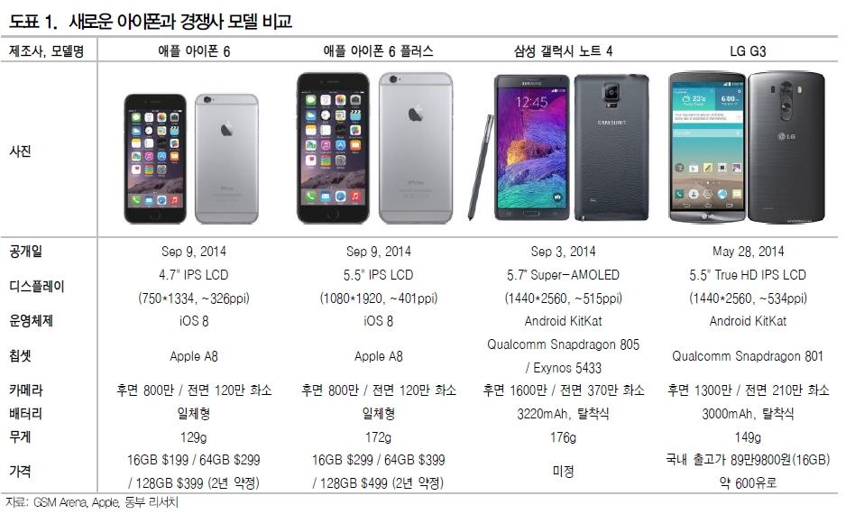 아이폰과경쟁사모델비교