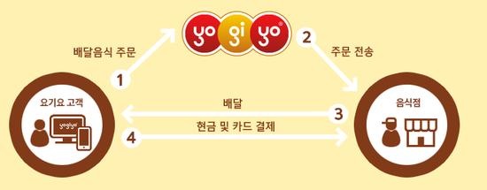 ▲배달앱 '요기요'의 서비스 모델(사진=요기요)