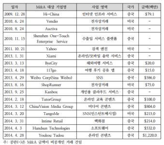 Source: KISDI, 중국 주요 인터넷기업의 M&A 동향, 진흥윤