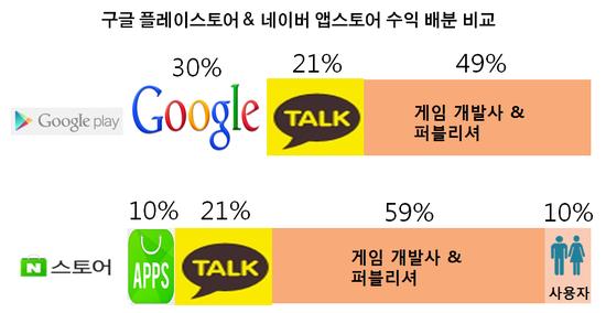 ◇카카오게임 기준 수익 배분 비교(자료=스타트업리포트)