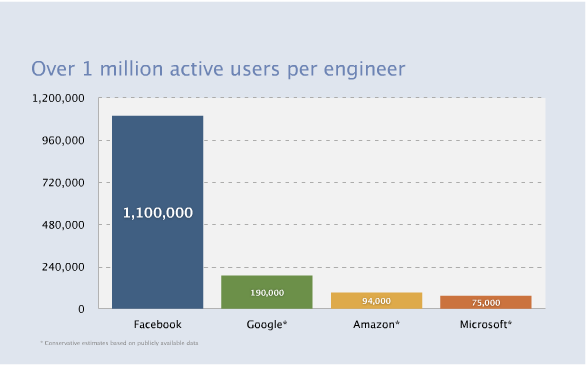 페이스북은 어떻게 개발하고 배포할까? - 황순삼