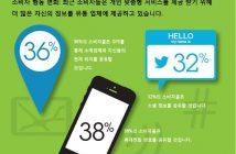 자료제공 한국IBM