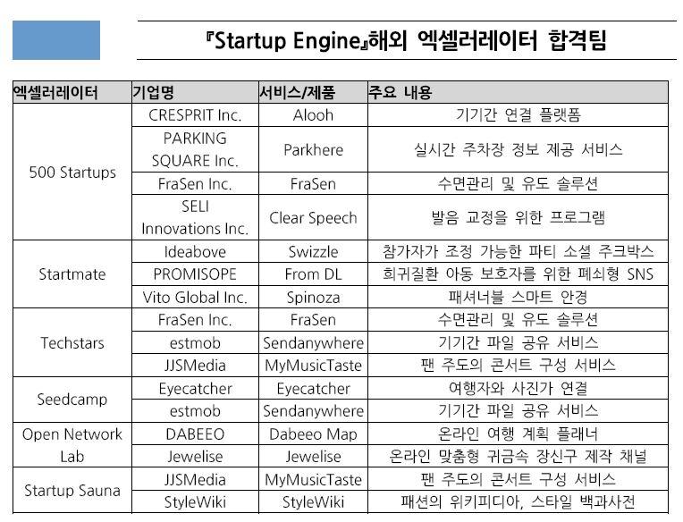 6. 최종합격팀