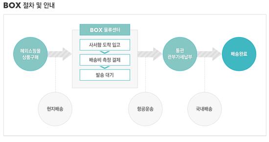 ▲위메프가 운영중인 배송대행 서비스 BOX