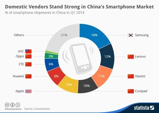 chartoftheday_2200_Chinese_Smartphone_Market_Share_n
