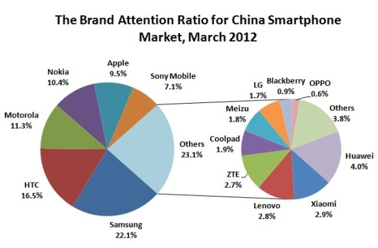 daxueconsulting_brand-attention-ratio-in-China-smartphone-market