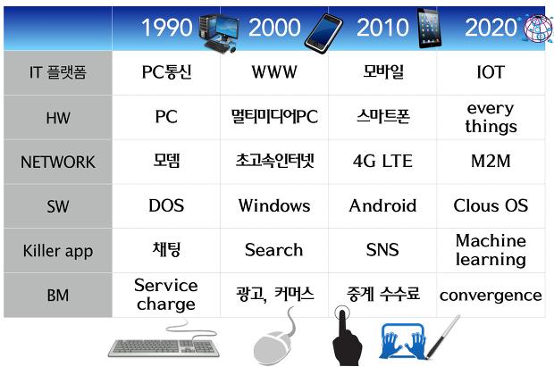 [그림1] IT 플랫폼의 구성요소와 진화과정