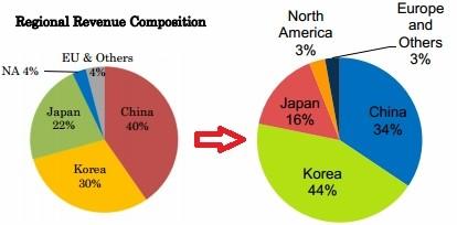 ▲2013년 3분기(좌) 2014년 3분기 지역별 매출 비교(우) (사진=넥슨 IR 자료)