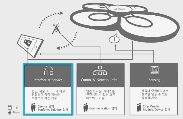 [그림5] IoT의 주요 기술