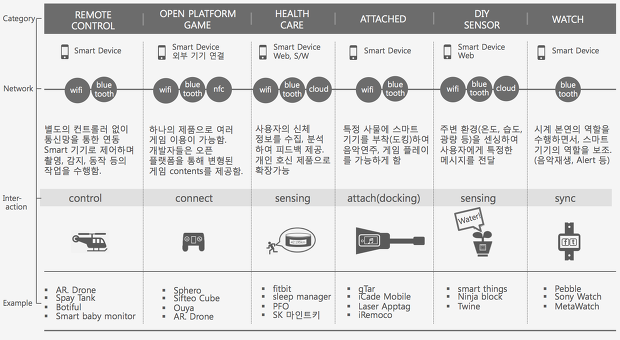 [그림6] IoT의 다양한 연관 산업