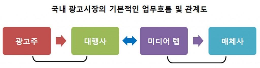 국내 광고시장의 기본적인 업무흐름 및 관계도