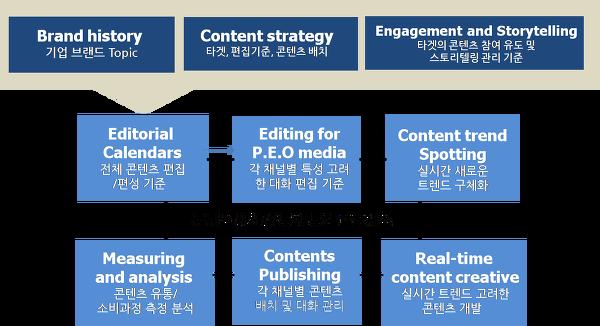기업 뉴스룸 구축을 위한 구성요소