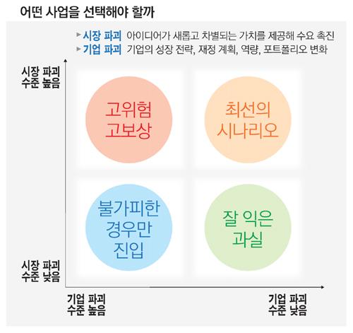 혁신만능주의4