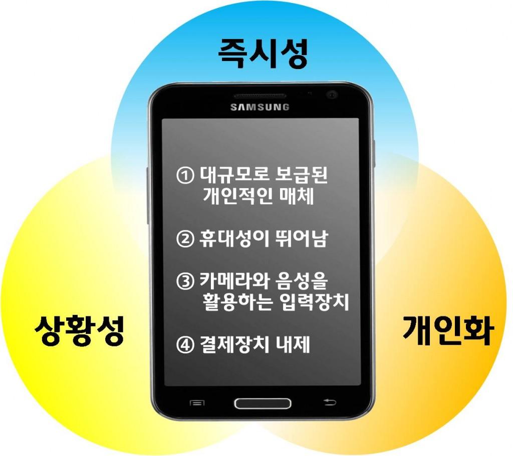 휴대폰장점