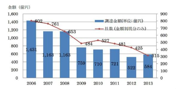 출처 : TechCrunch Japan (http://jp.techcrunch.com/2014/03/17/jp20140317jvr/)                      막대그래프 : 투자금액(단위 억엔), 점선 : 기업수