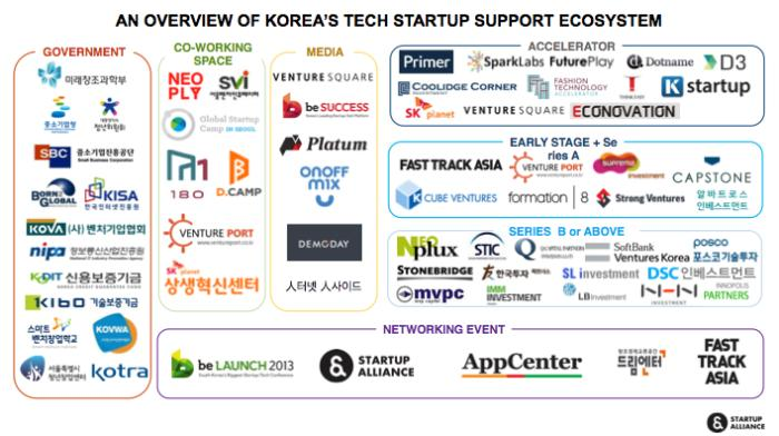 startup support ecosys