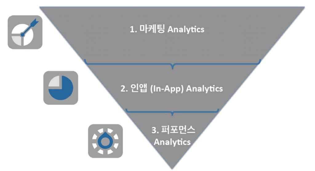 주요 모바일 analytics