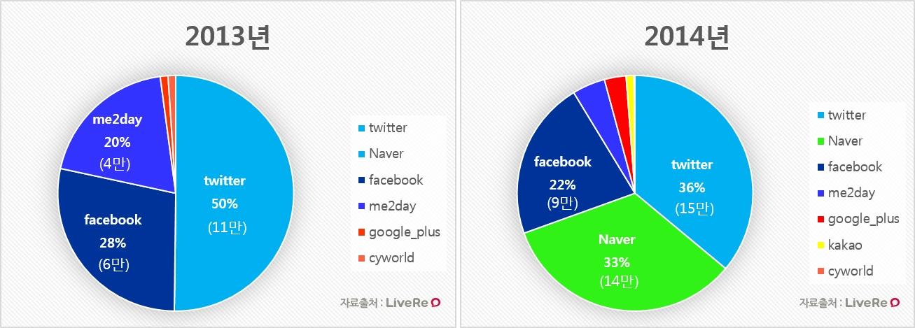 2013년 SNS 비율(수량포함)-horz