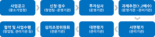 창업팀 선정은 매월(2~12월) 상시 진행되며, 예산소진시 조기마감될 수 있음