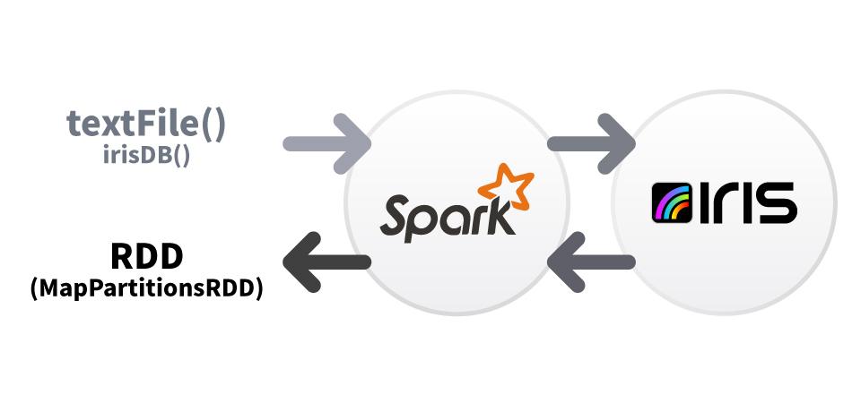 [모비젠]Spark on IRIS