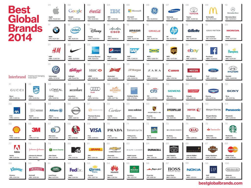 Interbrand-Best-Global-Brands
