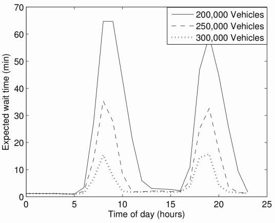 K Spieser, K Treleaven, et al., Toward a Systematic Approach to the Design and Evaluation of Automated Mobility-on-Demand Systems: A, Case Study in Singapore, MIT, 2014 (Figure: Average wait times over the course of a day, for systems of different size)