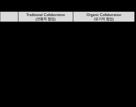 협업의 주체, 목적, 방식 등에서 전통적 협업은 유기적 협업의 형태로 진화하고 있다. 언급된 예시들은 각각 2 유형으로 정확히 구분된다기 보다는 변이(mutation)의 정도에 따라 두드러지는 특성을 중심으로 구분했다.