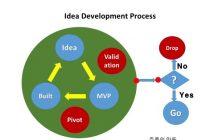 아이디어개발과정