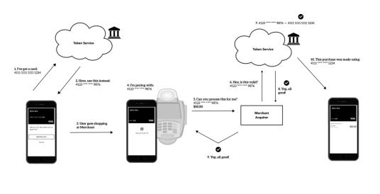 토큰에 기반한 ApplePay 결제과정 (Source: http://mobilepaymentux.com/meet-apple-pay/)