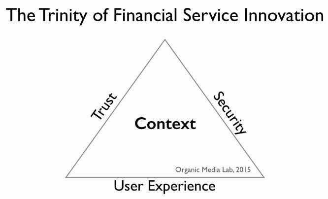trinity-of-financial-service-innovation