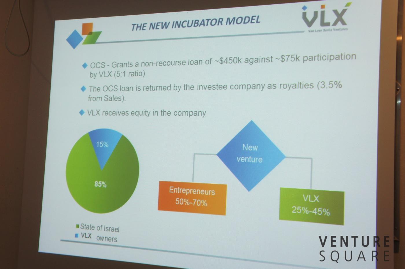 예루살렘 VLX  투자 구조