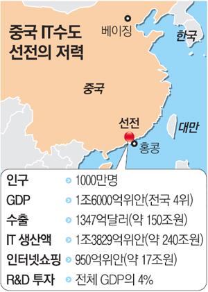 중국 선전