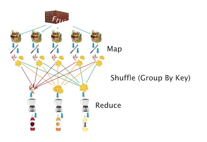 주스를 만드는 과정에 빗대어 MapReduce를 설명한 그림. 함수형 프로그래밍의 기본 개념인 Map, Reduce라는 프레임을 활용하여 여러 가지 문제를 병렬적으로 처리할 수 있다. MapReduce slideshare 참조