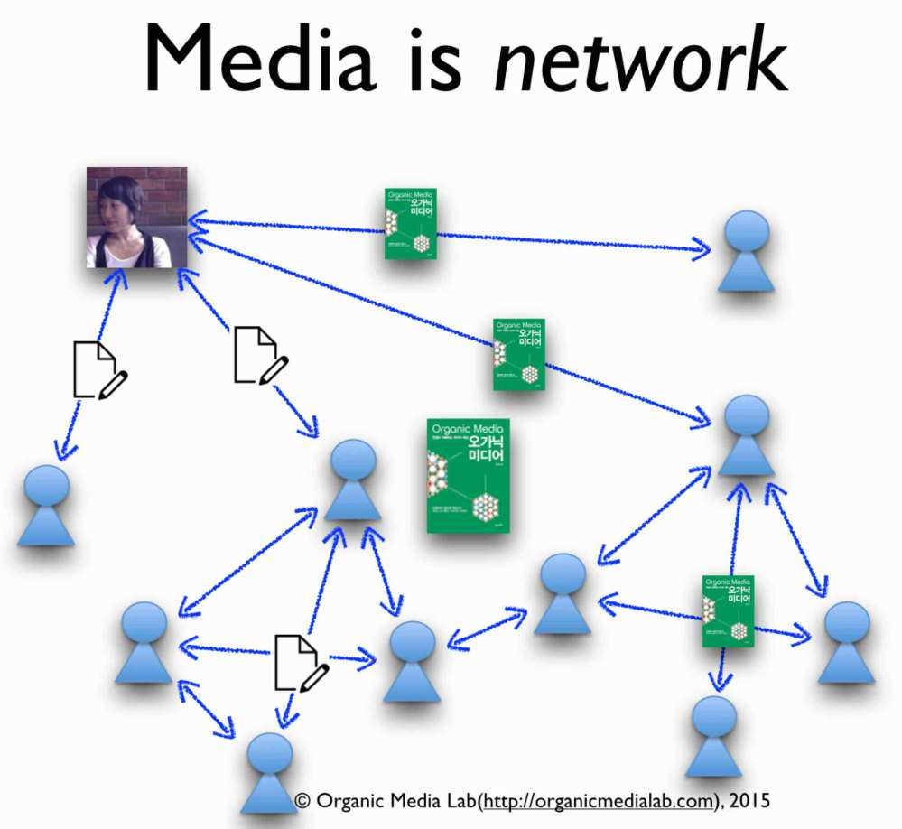 media-is-network