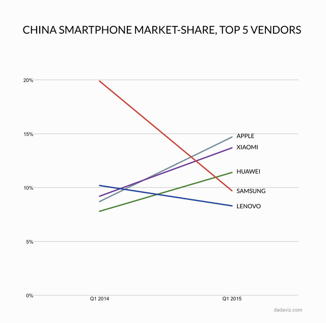 2014년 1분기와 2015년 1분기 중국 스마트폰시장 점유율비교
