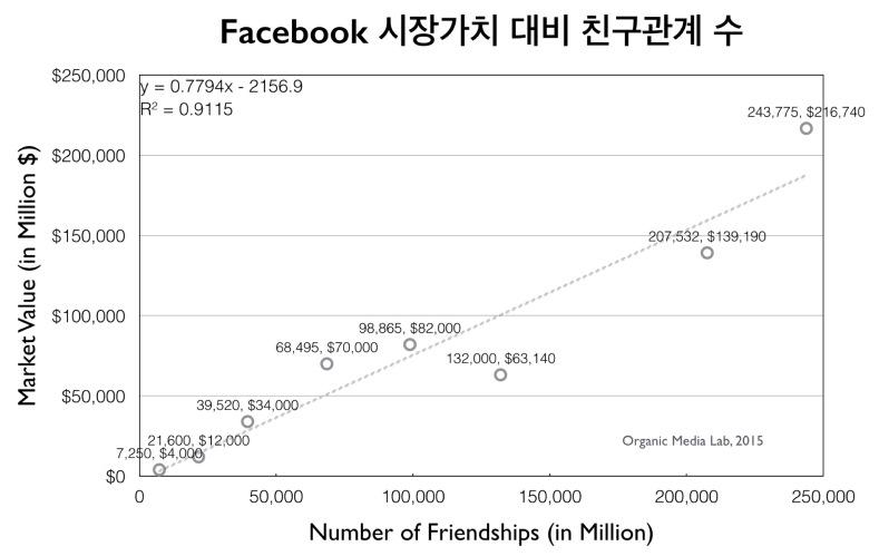 페이스북의 시장가치와 친구관계 수(=사용자 수x평균친구 수/2)의 관계를 나타낸 그래프. 친구관계 수에 비례하여 시장가치가 증가함을 볼 수 있다. (사용자의 평균 친구수는 http://www.quora.com/How-many-friends-does-a-Facebook-user-have-on-average-and-what-is-the-distribution-of-friends-numbers, http://www.pewresearch.org/fact-tank/2014/02/03/6-new-facts-about-facebook/, http://www.huffingtonpost.com/2011/11/19/the-average-facebook-user_n_1102902.html 등을 참조하여 수집하였다)