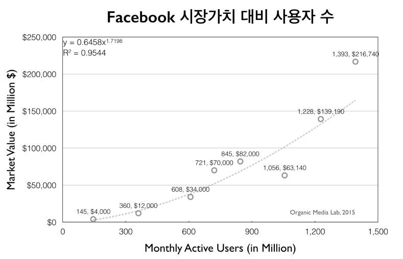 페이스북의 사용자 수와 시장가치의 관계를 나타낸 그래프. 사용자 수의 증가에 따라 시장가치가 빠르게 증가하지만 사용자 수의 제곱에 비례하여 증가하지는 않는다. (IPO 이전 시장가치: http://venturebeat.com/2011/09/27/facebook-valuation-sharespost/, 사용자수: http://www.theguardian.com/news/datablog/2014/feb/04/facebook-in-numbers-statistics)