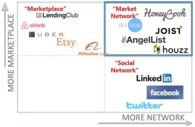 Marketplace + Social Network = Market Network (Source: Techcrunch)
