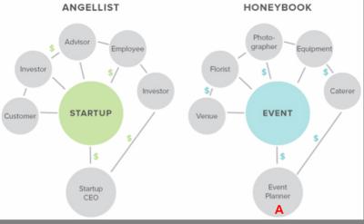 Market Network의 N-side Marketplace (Source: Techcrunch)