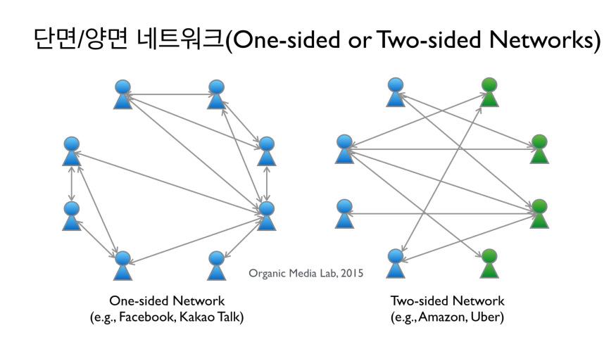 단면 네트워크(One-sided Network)는 동질의 사용자로 이루어진 하나의 그룹내에서 연결이 이루어지는 네트워크이고 양면 네트워크(Two-sided Network)는 서로를 필요로 하는 두 사용자 그룹간의 연결로 이루어지는 네트워크다